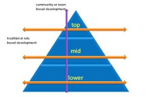 traditional-role-based-development