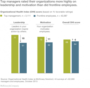 managers-and-employees-rating-their-organisation